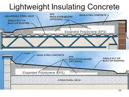 Lightweight Insulating Concrete The Bonitz Company Of